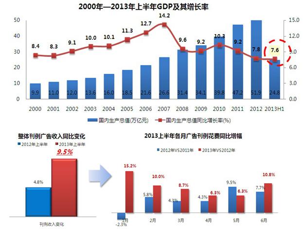 2013上半年中国广告市场回顾及下半年预测