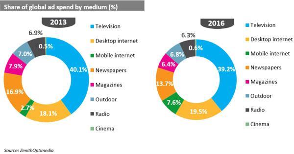 公关公司关注:《2014年Q1全球广告市场预