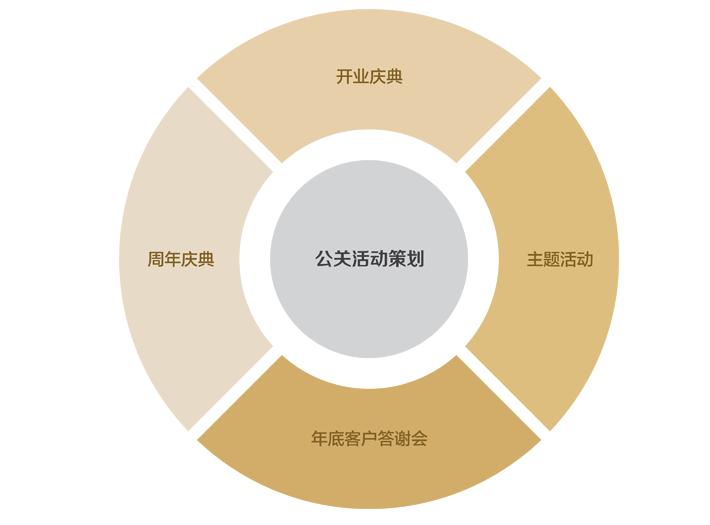 公关策划中常见的模式 公关策划的10大类