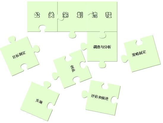 公关活动策划中常用的几种方法