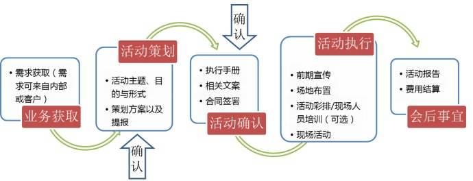 活动策划及活动执行的全程环节流程清单